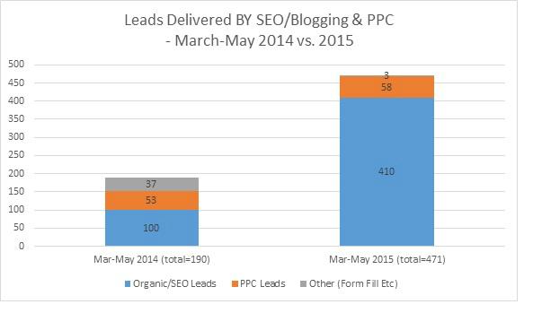 Digital Marketing Leads